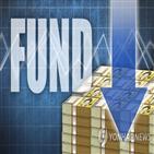 펀드,감소,순자산,코로나19,자산,국내