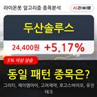 두산솔루스,기관,순매매량,000주