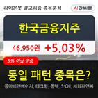 한국금융지주,기관,순매매량,주가