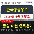 한국항공우주,기관,000주,순매매량