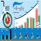 자전거,서울시설공단,서울시,서울,교통수단,대여소,코로나19,회원,출퇴근