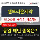기관,셀트리온제약,순매매량,000주