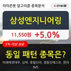 삼성엔지니어링,기관,순매매량,외국인