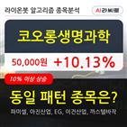 코오롱생명과학,상승,주가,기사