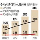 전북은행,금융그룹,현지,지난해,자산