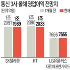 통신주,SK텔레콤,코로나19,영업이익,LG유플러스,컨센서스
