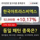 한국아트라스비엑스,주가,수준