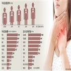 샘암,환자,치료,수술,여포암,정도,국내,유두암,생존율