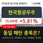 한국항공우주,기관,순매매량