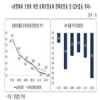 총요소생산성,한경연,한국,성장률,분석,성장,주장