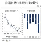 한경연,총요소생산성,성장률,성장,규제개혁,추세,한국