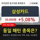 삼성카드,기관,순매매량,상황
