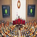 의원,반대,인터넷은행법,통과,민주당,본회의,법안,개정안,국회,주장