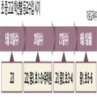 등교,개학,유치원,고교,교육부,고3,학생,중간고사