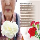 증상,복용,치매,노인,자주,호소,확인,부모님,질문,식사