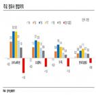 정유사,신용등급,유가,한국신용평가,등급전망