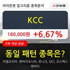 KCC,7만786주,거래량