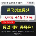 한국정보통신,보이