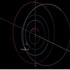 소행성,지구,충돌,위험,가능성,정도