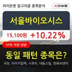 기관,서울바이오시스,순매매량