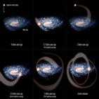 은하,충돌,사지타리우스,태양,생성,촉발,연구팀