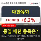 대한유화,기사,수준