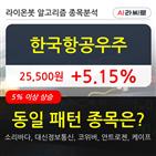 한국항공우주,기관,순매매량,주가