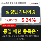 삼성엔지니어링,기관,순매매량,보이