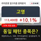 고영,보이,18만8884주