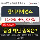 한미사이언스,투자증권,16만4391주