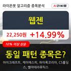 웹젠,기관,000주,순매매량