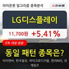 LG디스플레이,기관,순매매량,주가