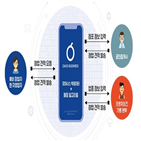 데이터,창업,오아시스비즈니스,기반,서비스,스타트업,제공,정보,견적,지원