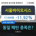 서울바이오시스,하락세