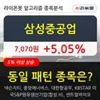 기관,삼성중공업,상승,순매매량