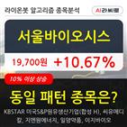 서울바이오시스,기관,순매매량,상승