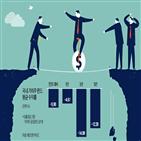 가치주,성장주,수익률,펀드,코로나19,수준,이유,국내,지수,기업