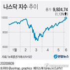 경제,상승,미국,예상,시장,이날,이후,회복,연준,중국