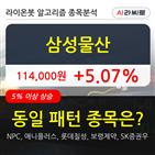 삼성물산,기관,순매매량,상승