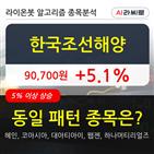 한국조선해양,기관,순매매량