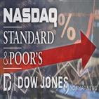 코로나19,시장,강세,우려,상승,발표,미국,대한,투자자,기술주