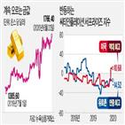 금값,부동산,코로나19,물가,글로벌,공급,유동성,인플레이션,투자,상승