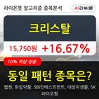 크리스탈,상승,256만3331주