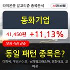 기관,동화기업,순매매량,000주