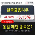 한국금융지주,기관,순매매량,외국인