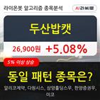 두산밥캣,상승세
