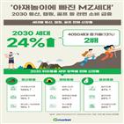 구매량,등산,증가