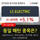 LS,기관,순매매량,상승