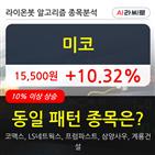 기관,미코,순매매량,000주