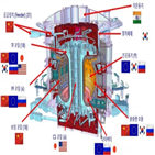 코일,플라즈마,핵융합,전기,진공용기,자석,조립,무게